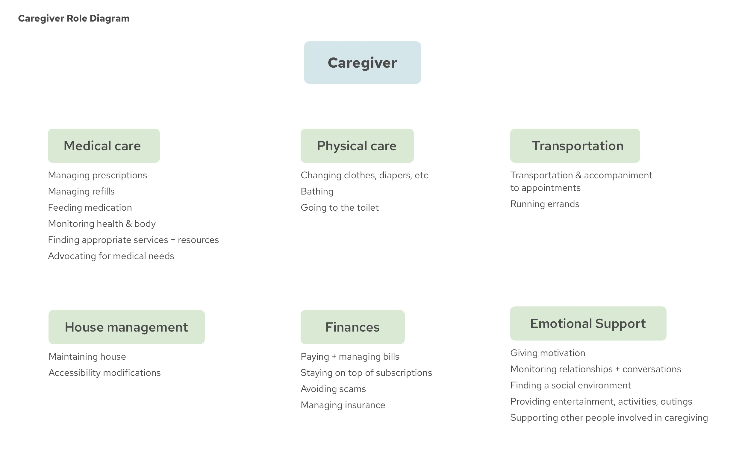 Caregiver Role Diagram